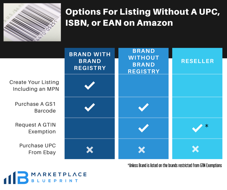 options for listing without a UPC, ISBN, or EAN on Amazon